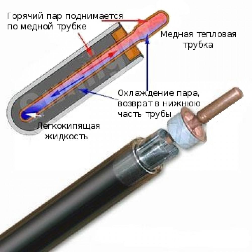 Вакуумная трубка 58/1800 с тепловой трубкой