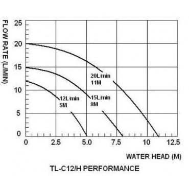 TL-B10H-B12 насос циркуляционный DC 12В