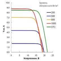 Подбор контроллеров MPPT по параметрам солнечных батарей