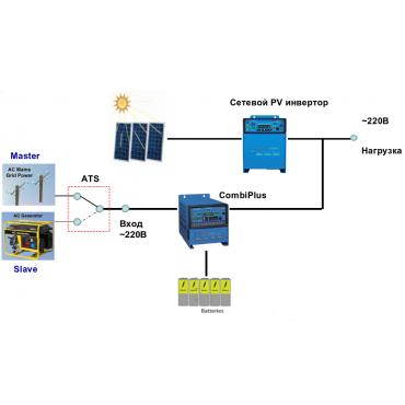 Фотоэлектрическая резервная система RE-CP/SW 3 кВт с батарейно-сетевым инвертором SolarWorx 2 кВт