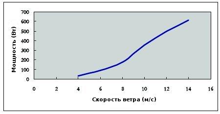 Зависимость вырабатываемой мощности от скорости ветра