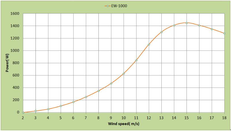 Кривая мощности EW-1kW