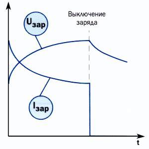Зависимости токов и напряжений от времени