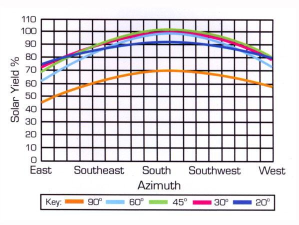 Зависимость выработки солнечной батареи от отклонения от направления на юг