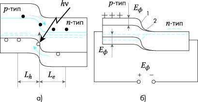 Зонная модель разомкнутого p-n-перехода