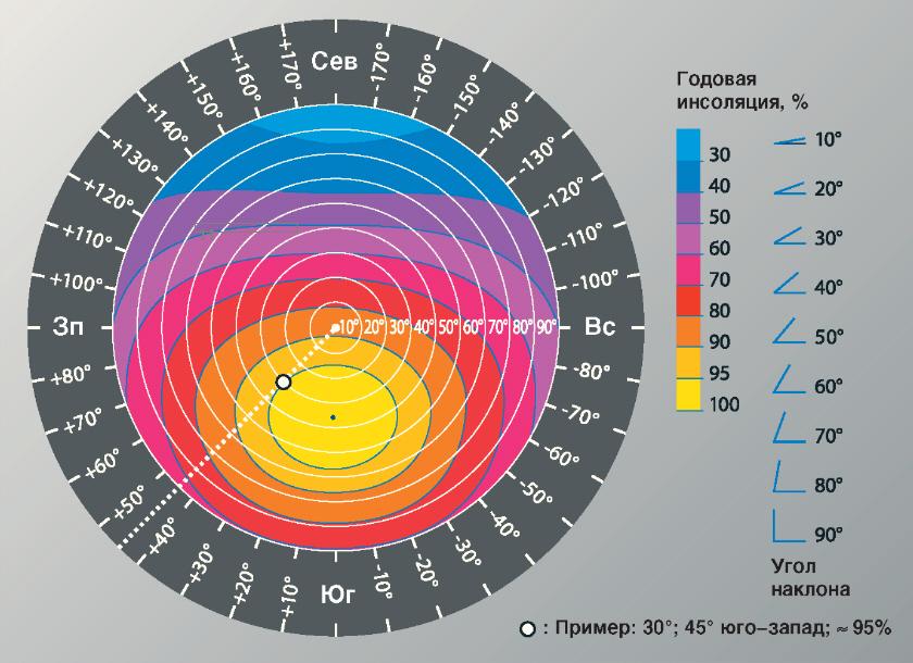 http://image.solarhome.ru/img/basics/pv/orientatsii-ugla-zateneniya.jpg