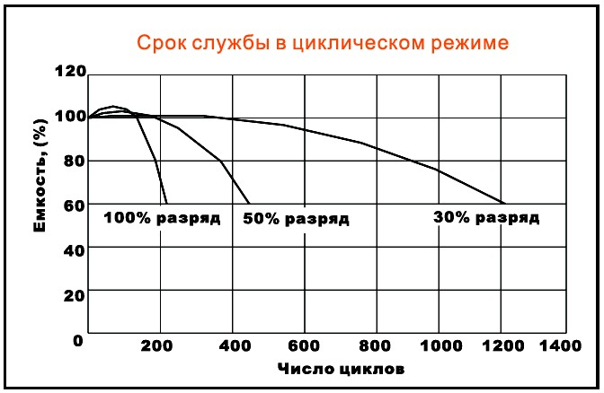 Циклы vs. глубина разряда для AGM Delta - нажмите для увеличения картинки