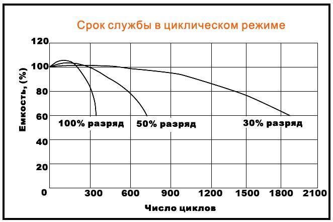 Циклы vs. глубина разряда для гелевых АБ Delta - нажмите для увеличения картинки