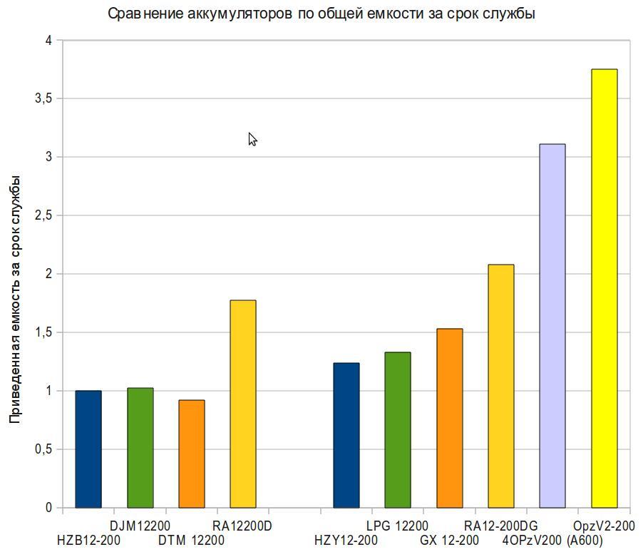 Сравнение реальной емкости аккумуляторов различных производителей