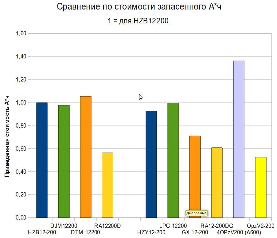 Сравнение стоимости запасенного А*ч