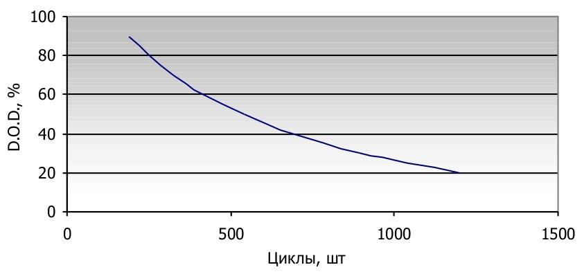 Циклы vs. глубина разряда для AGM Haze - нажмите для увеличения картинки