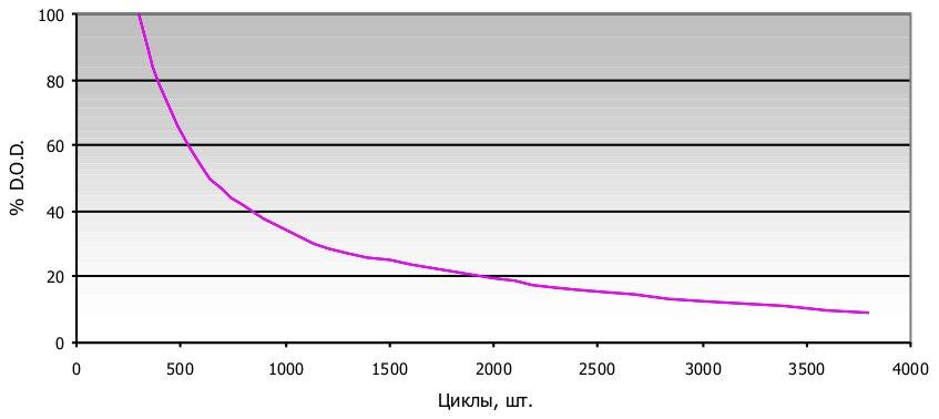 Циклы vs. глубина разряда для гелевых АБ Haze - нажмите для увеличения картинки