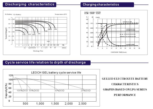 Циклы vs. глубина разряда для гелевых АБ Leoch - нажмите для увеличения картинки