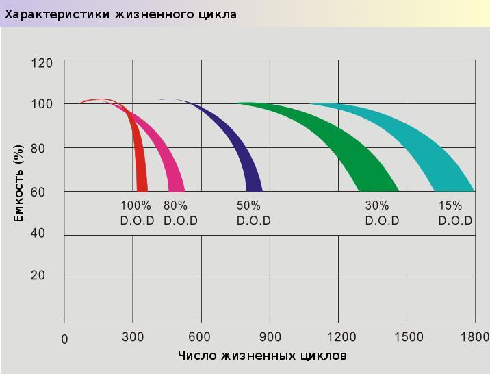 Циклы vs. глубина разряда для AGM Prosolar-R - нажмите для увеличения картинки
