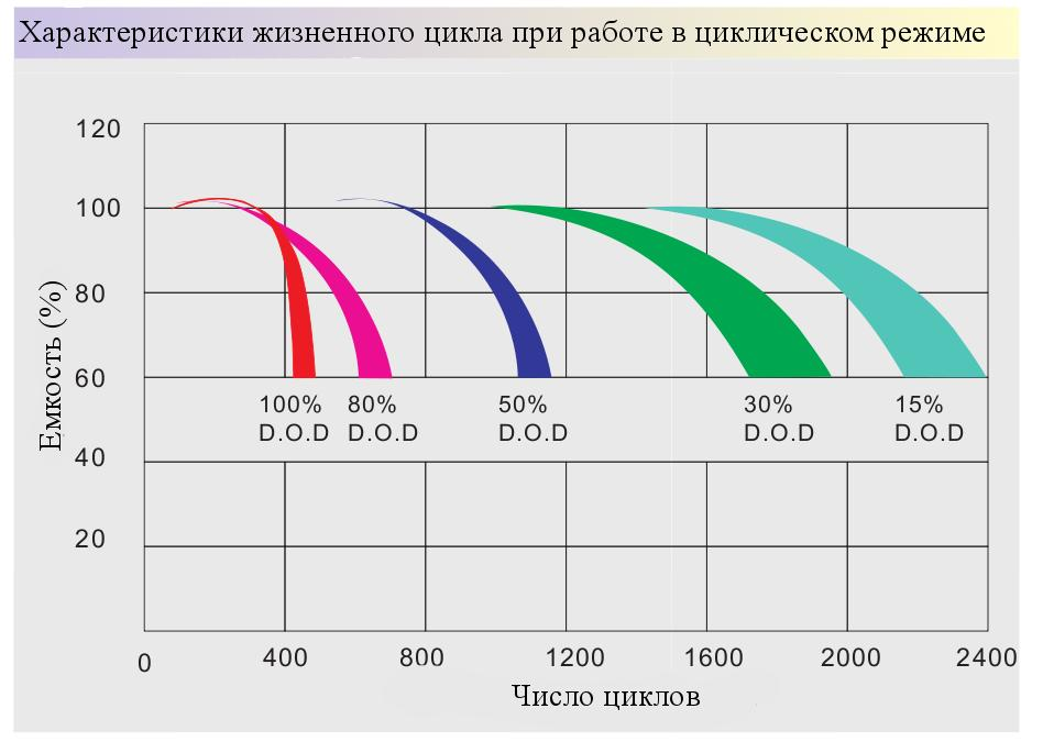 Циклы vs. глубина разряда для гелевых АБ Prosolar-R - нажмите для увеличения картинки