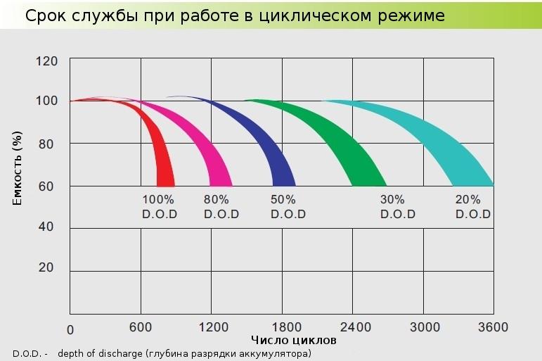 Зависимость срока службы от глубины разряда