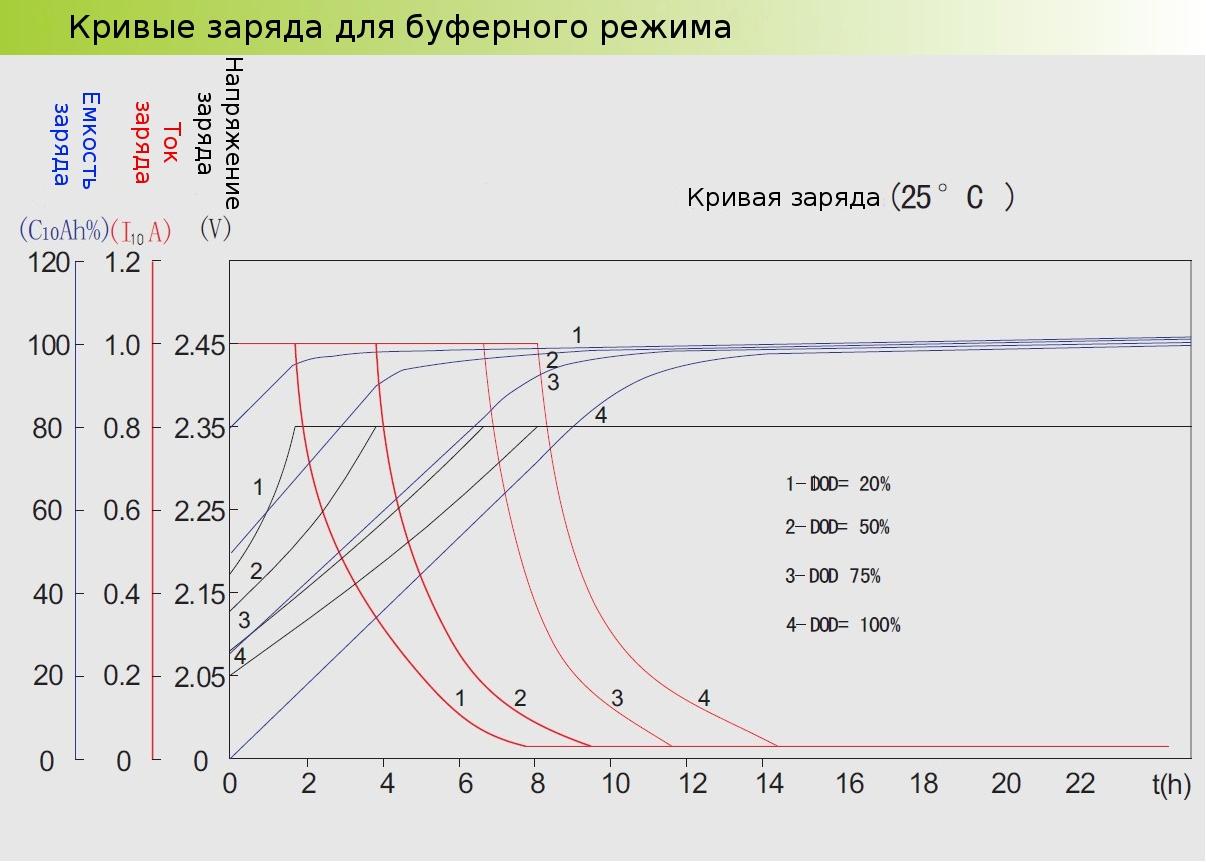Зарядные характеристики Prosolar OPzV
