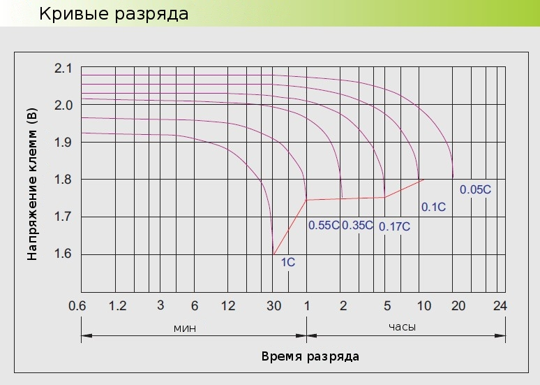 Разрядные характеристики Prosolar OPzV