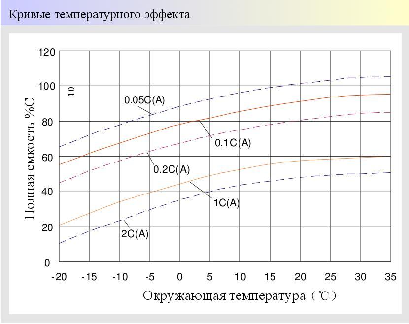 Влияние температуры на полезную емкость аккумуляторов - нажмите для увеличения картинки