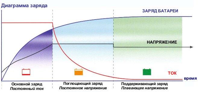 Стадии заряда свинцово-кислотных аккумулятров