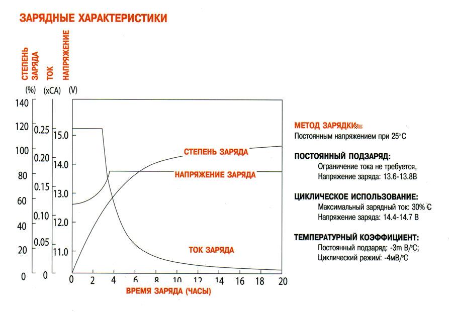 Типичные зарядные характеристики АБ - нажмите для увеличения картинки