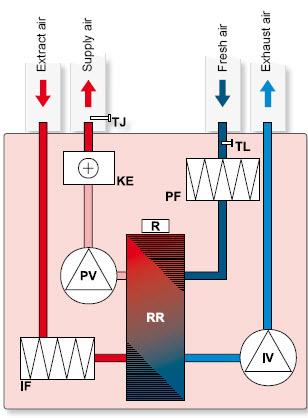 Схема устройства приточно-вытяжной вентиляционной установки с роторным рекуператором тепла