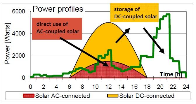 Распределение потребления энергии, вырабатываемой солнечной батареей