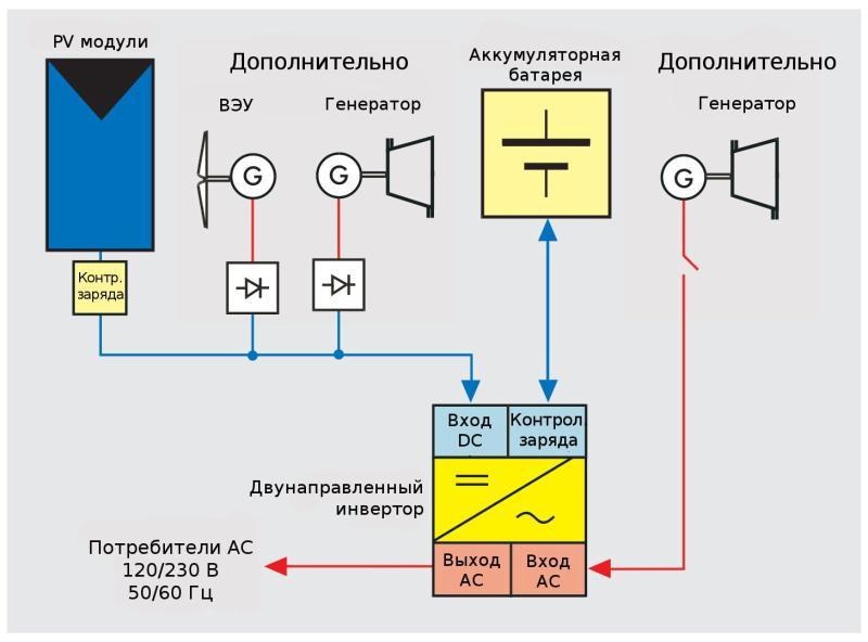 Соединение солнечных батарей и ветроустановки на стороне постоянного тока