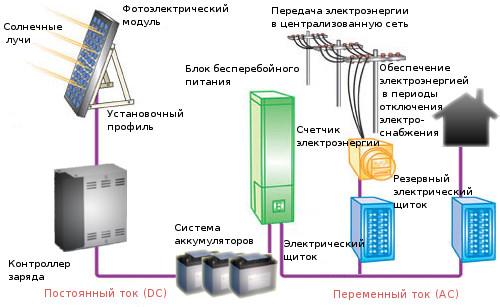 Автономная система электроснабжения