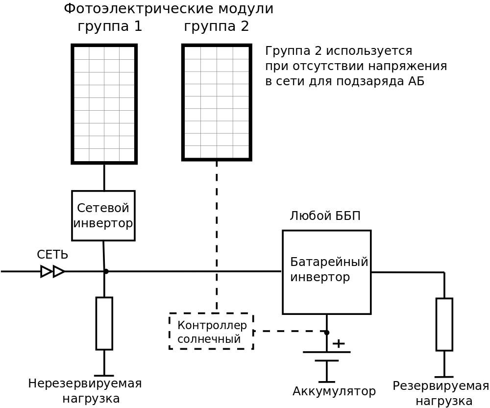 Фотоэлектрическая система электроснабжения с сетевым инвертором на входе ББП