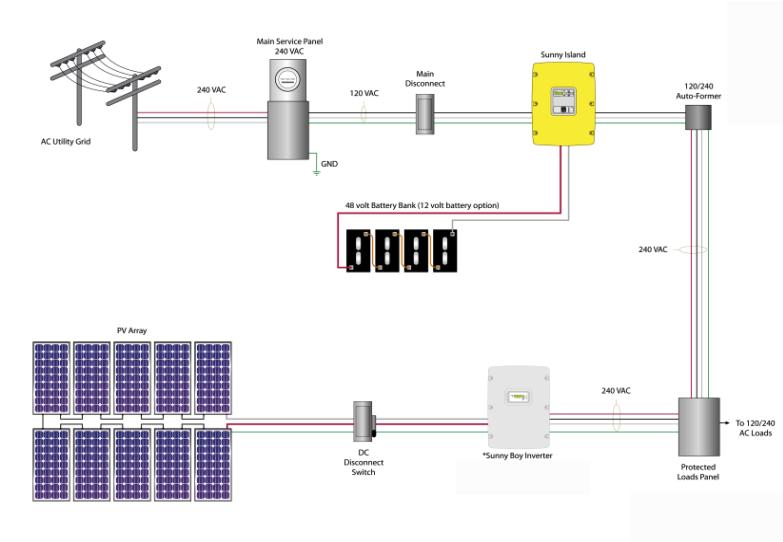 гибридная резервно-сетевая фотоэлектрическая система SMA