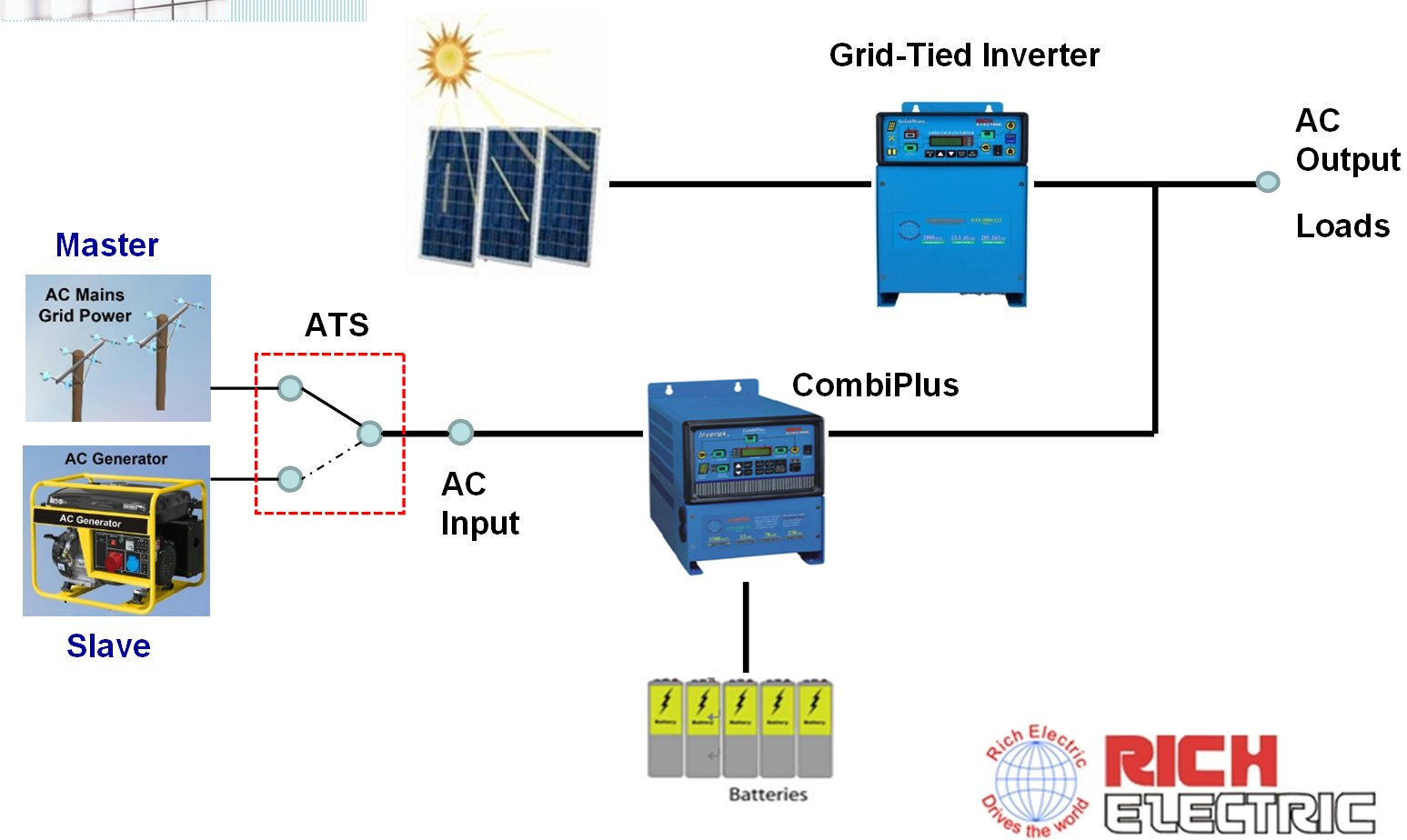 Система резервного электроснабжения с сетевым фотоэлектрическим инвертором SolarWorx GTI