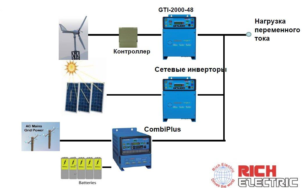 Система с несколькими источниками энергии и сетевыми инверторами