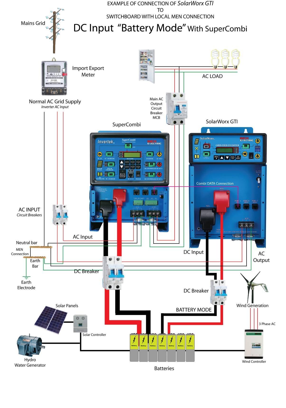 Система резервного электроснабжения с сетевым фотоэлектрическим инвертором SolarWorx GTI - Battery mode