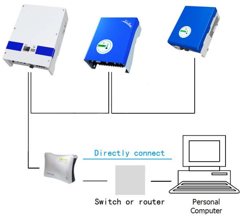 Подключение инверторов фотоэлектрической системы и аксессуаров для удаленного мониторинга