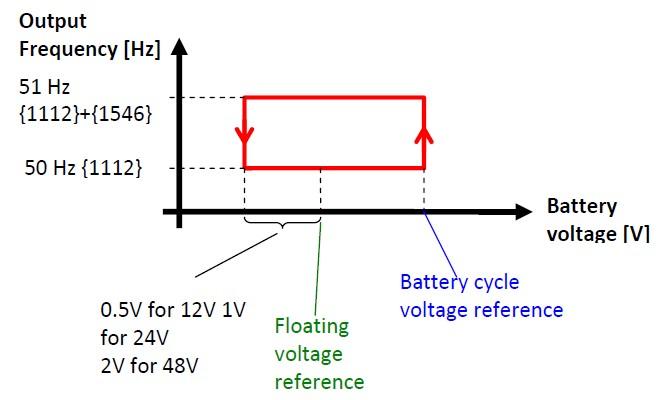 Изменение частоты инвертора Xtender в зависимости от напряжения на аккумуляторах