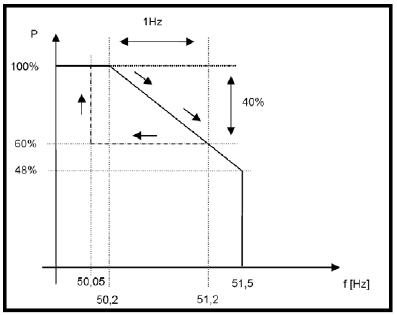 Изменение мощности от частоты сетевых инверторов Kaco