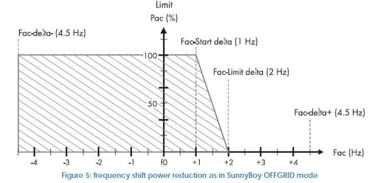 Изменение мощности от частоты инверторов SMA