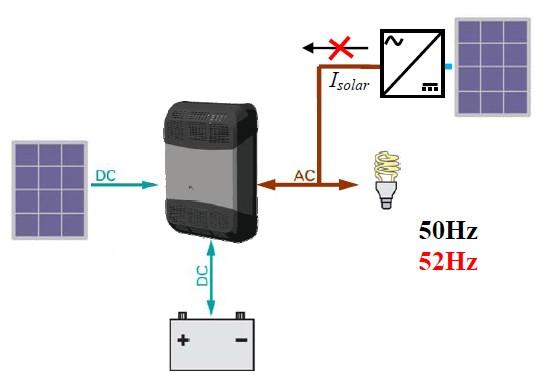 Схема соединения элементов гибридной батарейно-сетевой фотоэлектрической системы