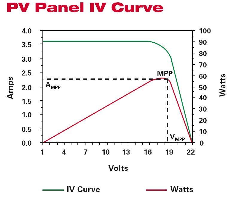 Точка максимальной мощности солнечной батареи