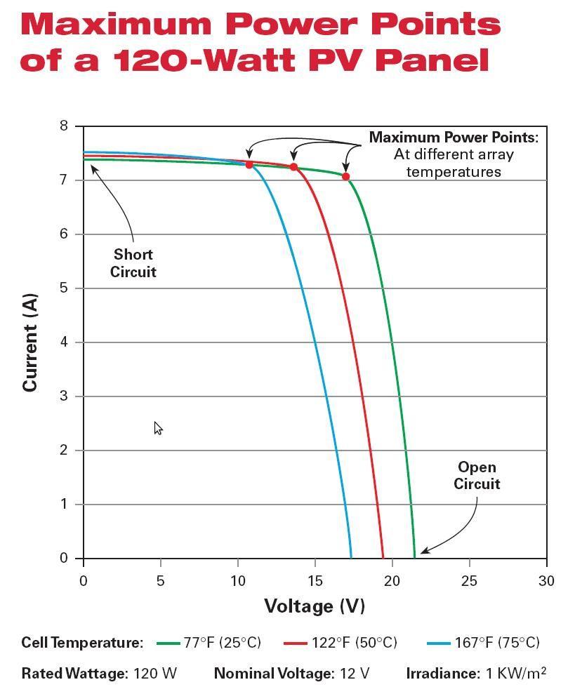 Точка максимальной мощности солнечной батареи  при разных температурах модуля