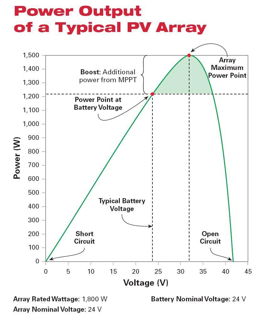 Повышение выработки энергии солнечным модулем при слежении за точкой максимальной мощности