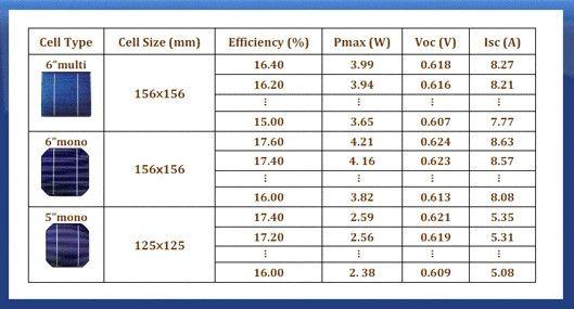Типичные размеры солнечных элементов и их электрические параметры