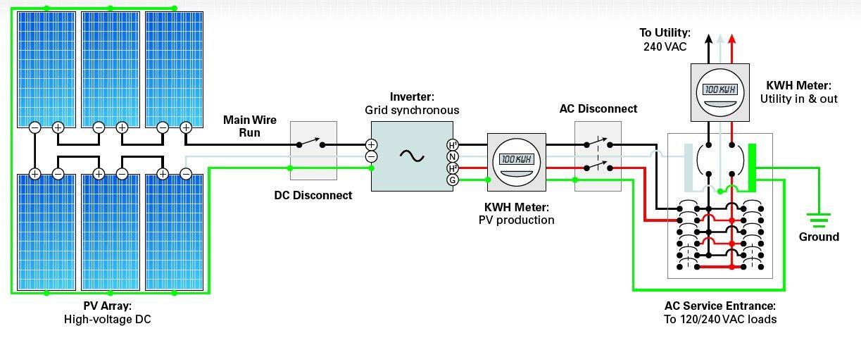 Типичная схема соединенной с сетью фотоэлектрической системы электроснабжения