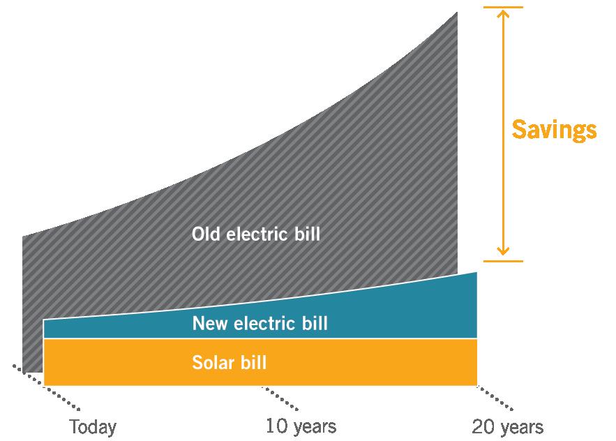 Выгодны ли инвестиции в солнечные батареи?