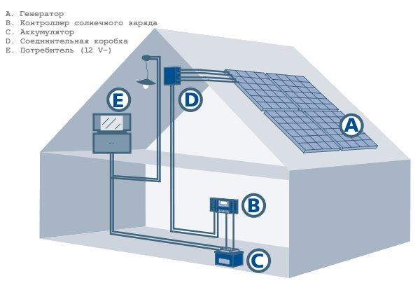 Фотоэлектрическая система постоянного тока для дома