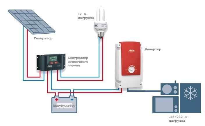Система электроснабжения для дома, переменный ток