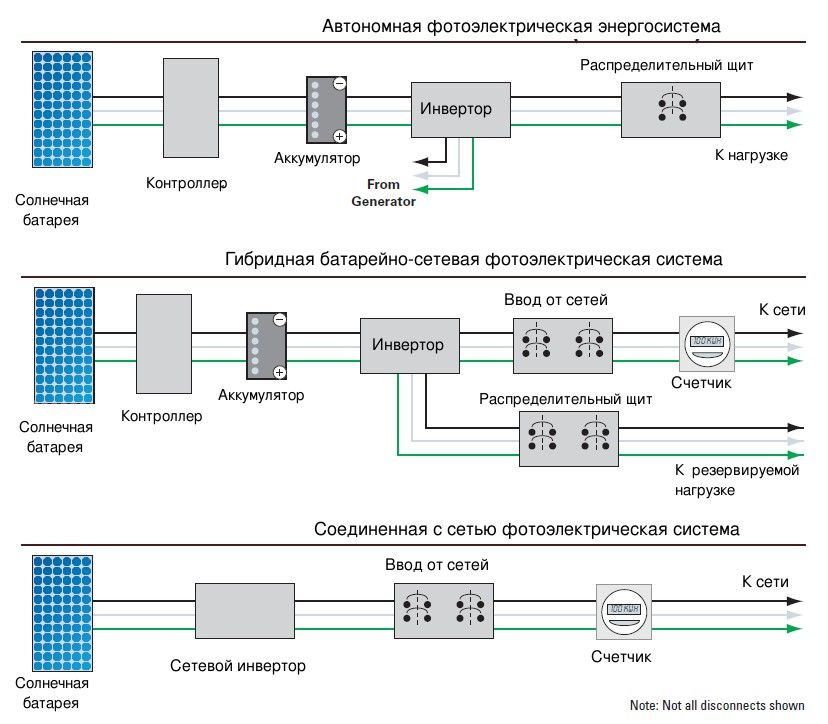 Разновидности фотоэлектрических энергосистем