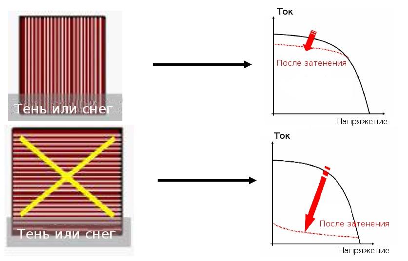 Влияние затенения на выработку аморфных модулей