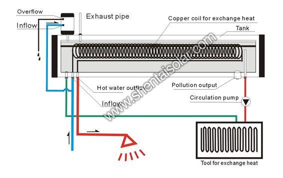 Пример включения в систему вакуумного солнечного коллектора с интегрированным баком для горячего водоснабжения и отопления
